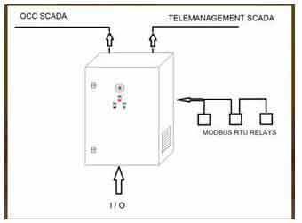 Sistema scada - telegestión