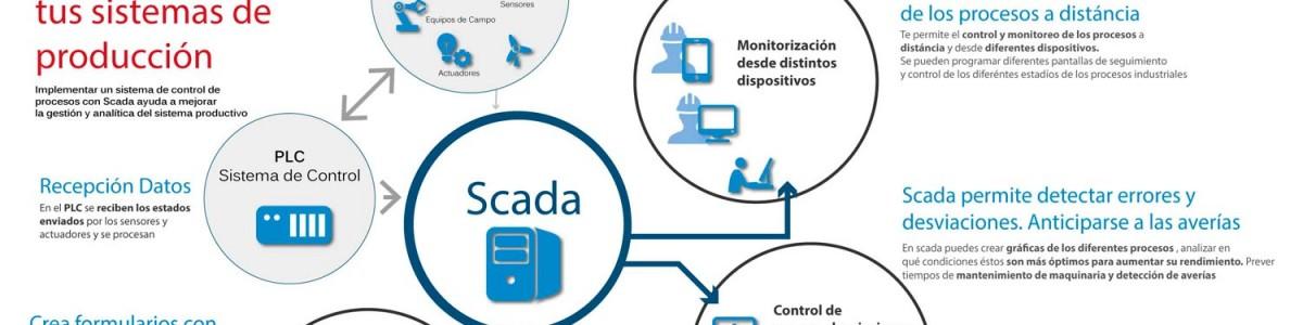 Sistema Scada, descubre cómo mejora tu negocio