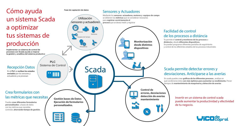Wico-infografia-scada2-opt