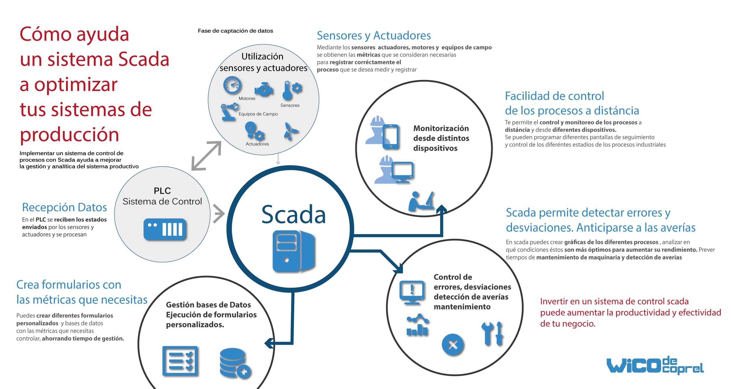 Infografía  Sistema Scada- ayuda a tu negocio