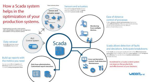 wico-infographic-scada