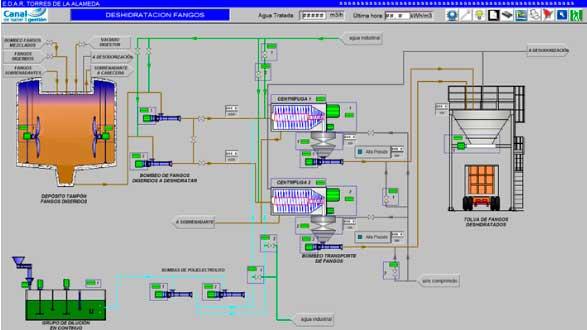 Deshidratación de Fangos |Scada de depuradora de aguas residuales