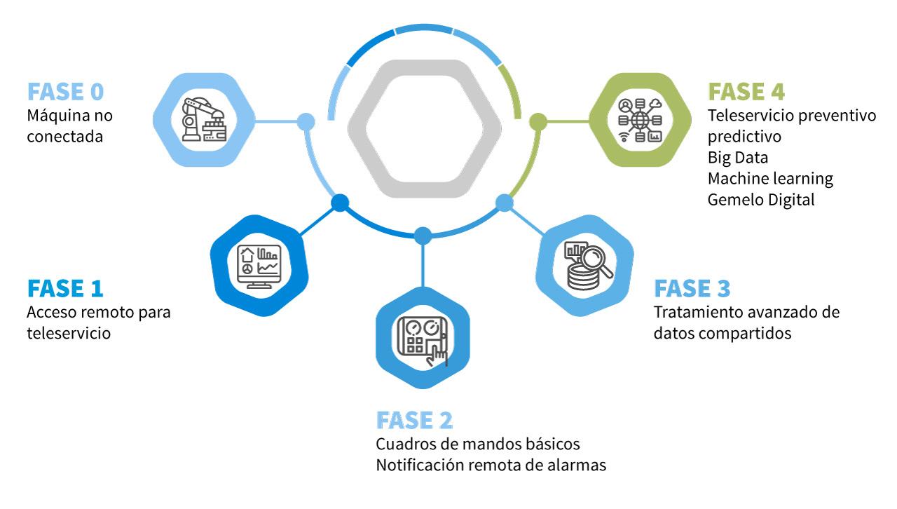 infografia-de-fases